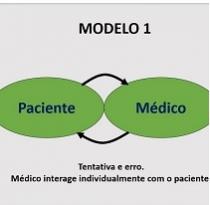 O primeiro modelo – Pessoas+ Processos+ Tecnologias - em saúde